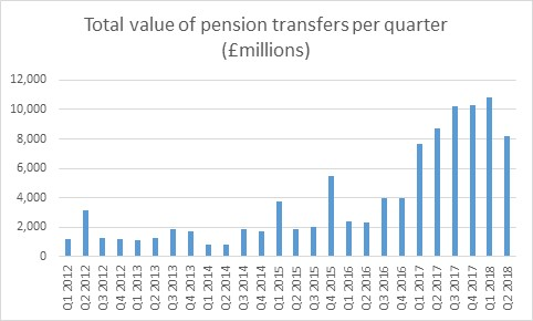 Pension transfers drop 23% QoQ