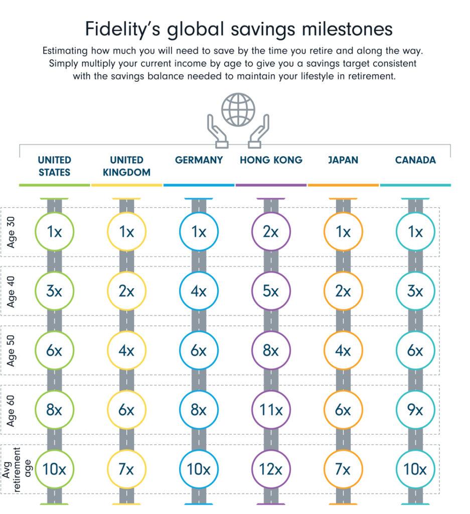 UK and Japan top global retirement savings index